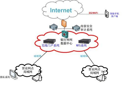 各类wifi解决方案比较